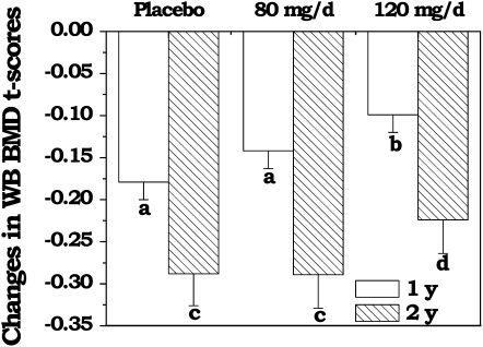 大豆異黃酮預防骨質疏鬆