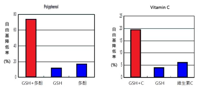 穀胱甘肽抗氧化功效