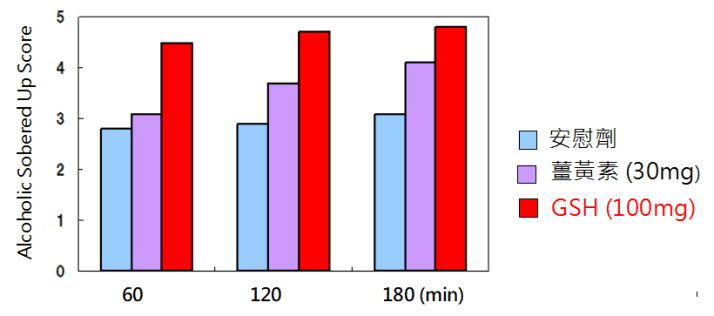 穀胱甘肽功效