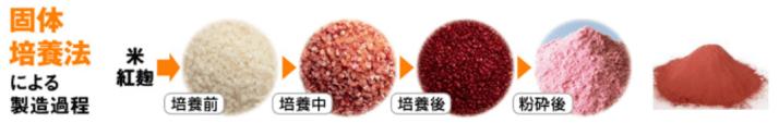 小林製藥紅麴米製造過程