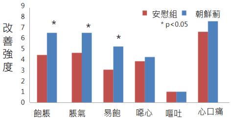 朝鮮薊功效:改善消化不良、脹氣