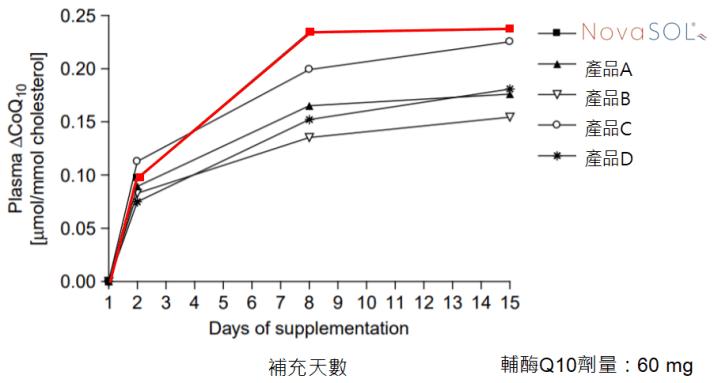 膠束輔酶Q10生物利用率
