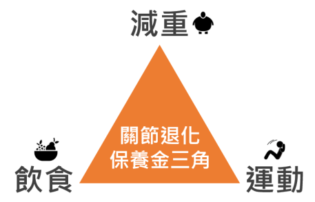關節退化保養金三角
