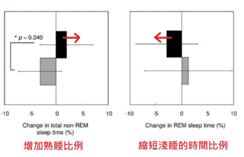GABA功效提升睡眠品質
