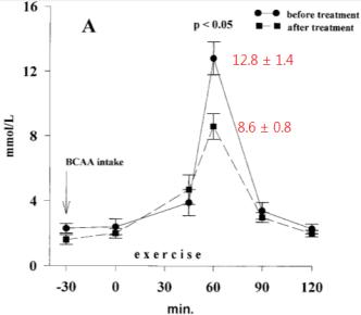 BCAA效果 BCAA作用 預防乳酸堆積