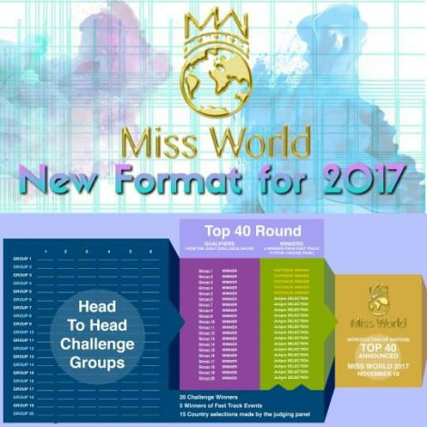 Miss World 2017 Format