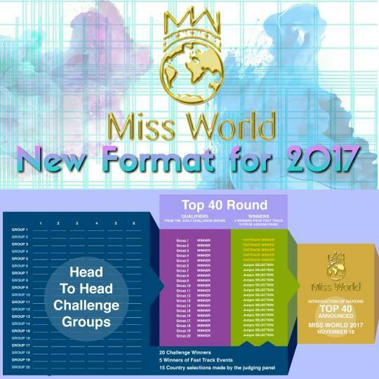 Miss World 2017 Format