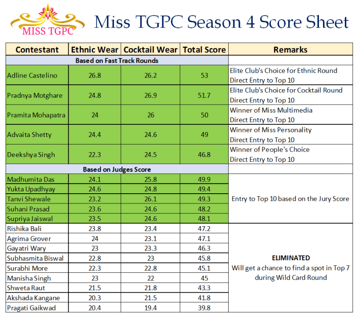 Miss TGPC Season 4 Score Sheet
