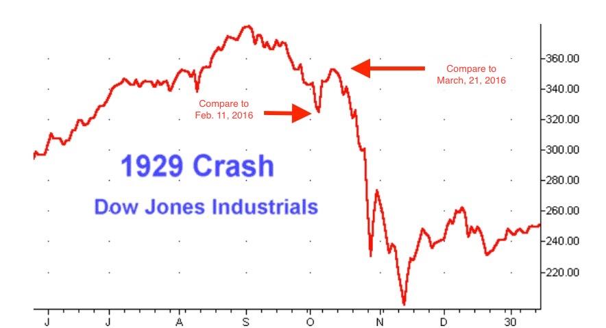 1929 Stock Market Crash Chart