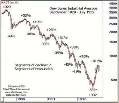 Graph of the series of stock market crashes from 1929 to 1932.