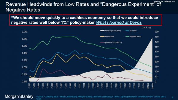 Mortan Stanley presents danger of negative interest rates unless nations quickly go cashless