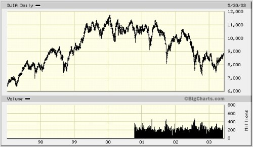 Graph of the dot-com stock market crash