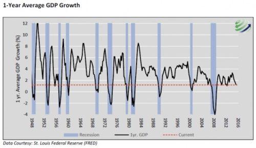 US recession 2016