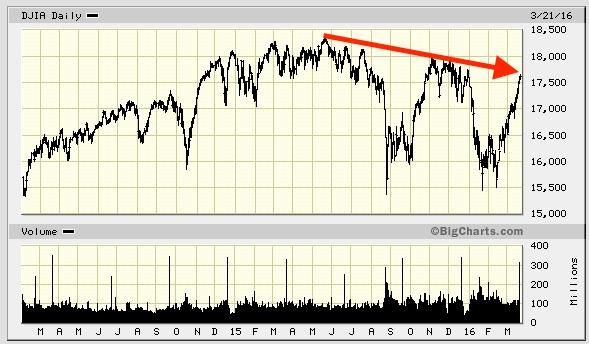 Graph 2015-2016 stock market crash