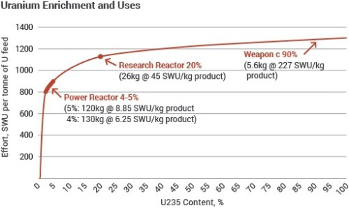 graph of time to enrich uranium to weapons grade