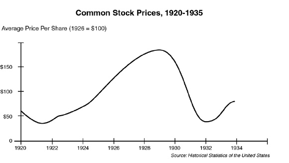 Graph of the stock market crash of 1929
