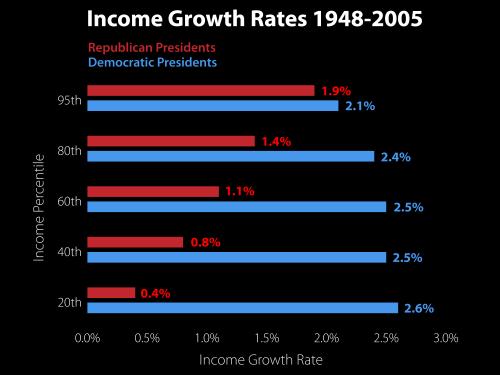 income-growth-rates-1948-2005-under-democrats-vs-republicans