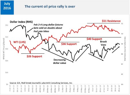 Oil price support