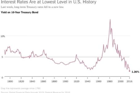 US Bond Interest Rates