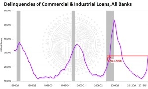 US-delinquencies-commercial-industrial-loans-2016-q1