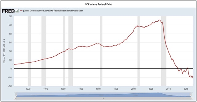US GDP Minus Debt Graph from Federal Reserve