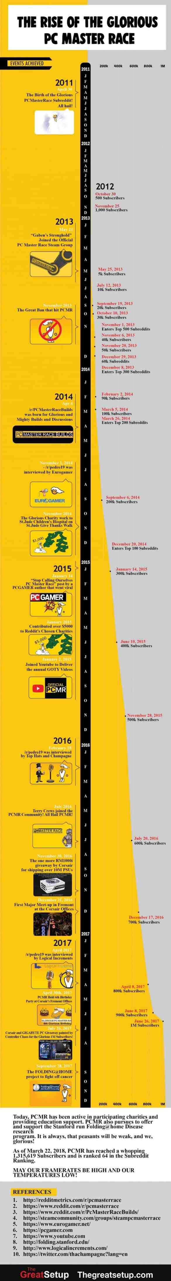 The Rise of the Glorious PC Gaming Master Race