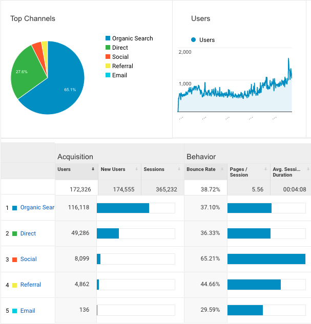 SEO-Case-Study-Nagels-Acquisition-Overview-Report