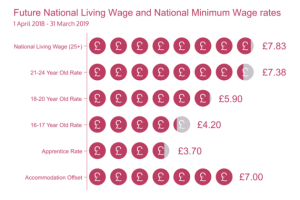 The National Minimum Wage and Living Wage from April 2018 - The new hourly wage rates