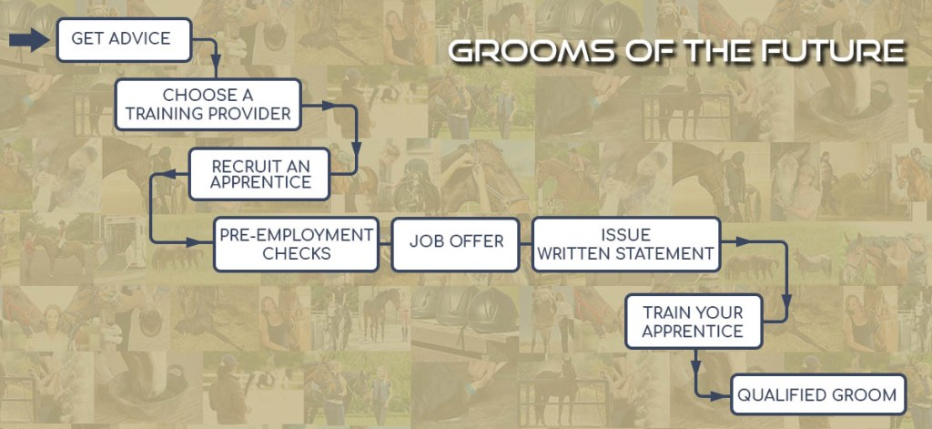 The Grooms List Apprenticeship Zone - Simple Step by Step Guide to Employing an Apprentice Groom