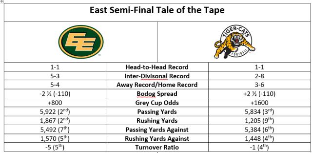 cfl-east-sf-tale-of-tape