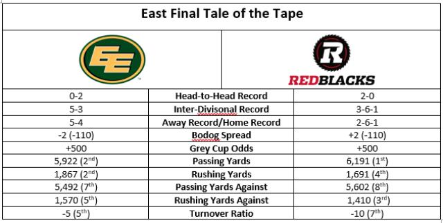 cfl-east-final-tale-of-tape
