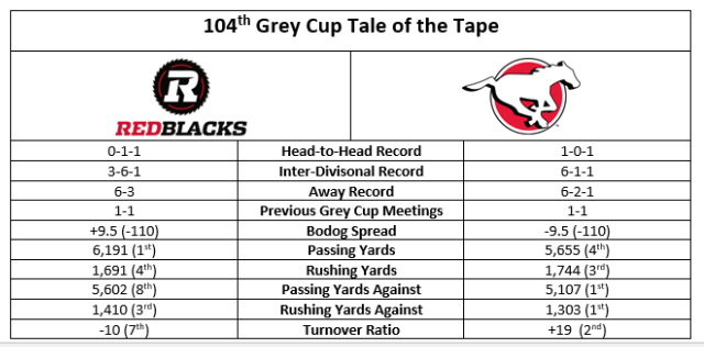 cfl-grey-cup-tale-of-tape