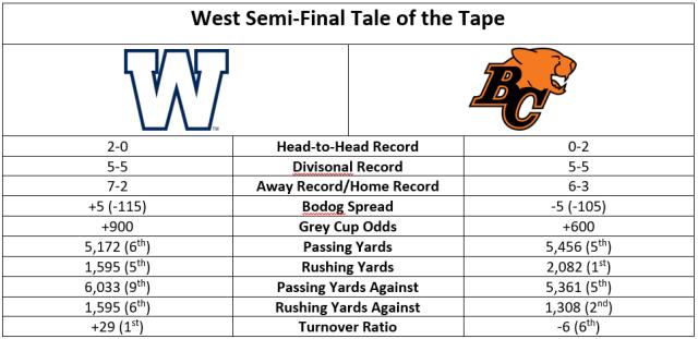cfl-west-sf-tale-of-tape