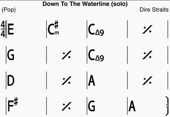 Down to the Waterline - Dire Straits - Chord chart for the solo
