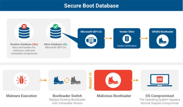 grub2 bootloader malware