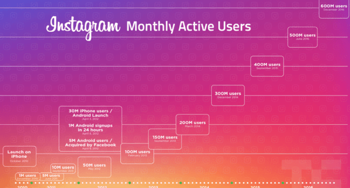 Instagram has 1 billion active monthly users