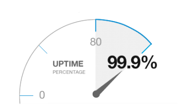 How to Monitor your Website's Uptime?