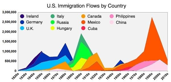 Largest immigration flows by country. / Image via Metrocosm