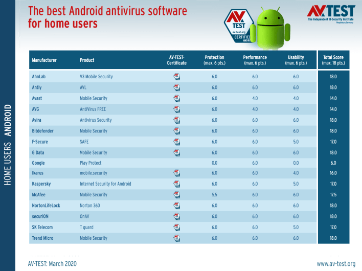 The 10 Best Antivirus For Android in 2020