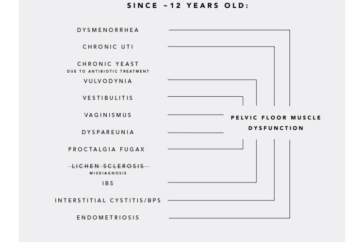 Pelvic Diagnosis'