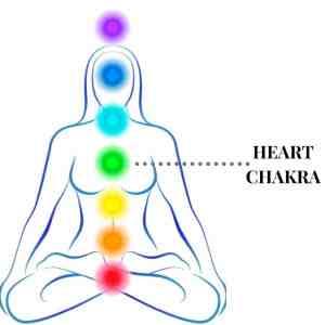 illustration of heart chakra in chakra system