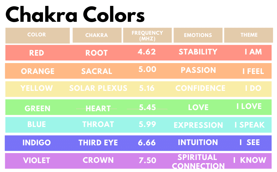 chart of chakra names with corresponding colors, frequencies, emotions, and themes