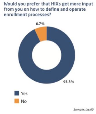 Would you prefer that HIXs get more input from you on how to define and operate enrollment processes?