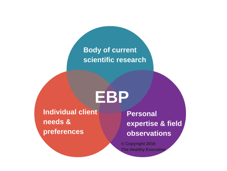 Evidence Based Practices