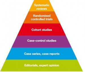 Levels of Evidence in Science