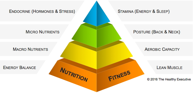 HEALTHY EXEC PYRAMID
