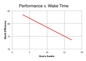 Performance versus Wake Time