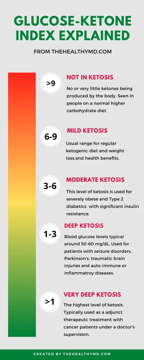 glucose-ketone index infographic
