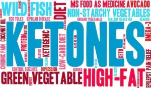 Read more about the article 11 Best Ways to Increase Ketones Quickly