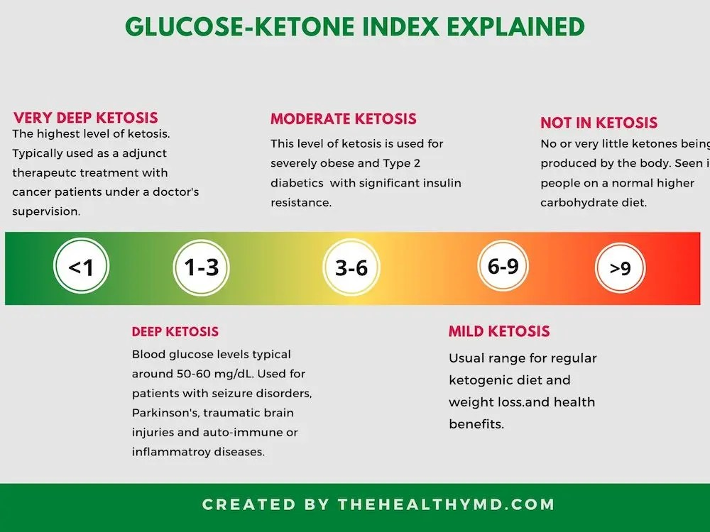 glucose ketone index GKI Infographic 2